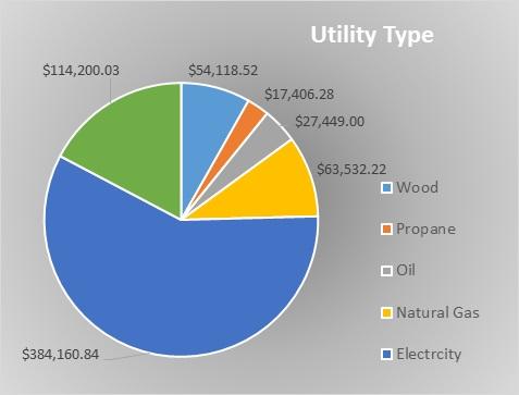 Utility type